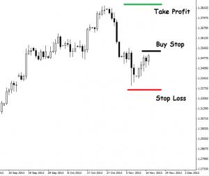 Borse Buy Stop