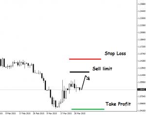 Borse Sell limit