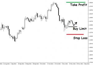 Borse Buy Limit