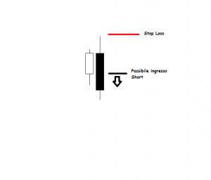 Analisi Tecnica Bearish Engulfing