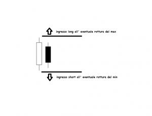 Analisi Tecnica Harami