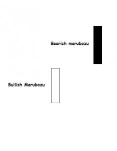 Analisi Tecnica Marubozu