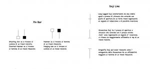 Analisi Tecnica Doji e Pin Bar