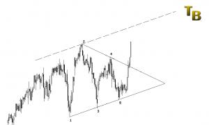 Triangolo Simmetrico Parallela Trade