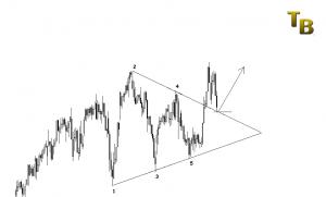 Trade Swing
